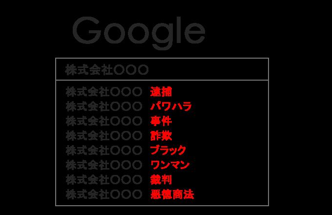 サジェスト汚染_Googleサジェスト(オートコンプリート)