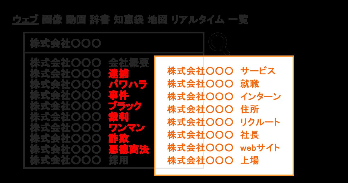 Yahooサジェスト(入力補助機能)削除(非表示)サービス_サジェスト対策・風評サジェスト汚染対策 | 風評ワード解決.com