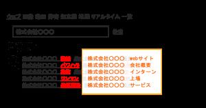 Yahoo虫眼鏡(関連検索ワード)削除(非表示)サービス_サジェスト対策・風評サジェスト汚染対策 | 風評ワード解決.com