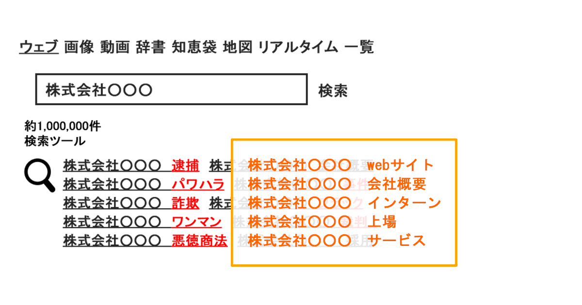 Yahoo虫眼鏡(関連検索ワード)削除(非表示)サービス_サジェスト対策・風評サジェスト汚染対策   風評ワード解決.com