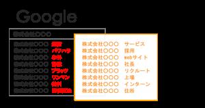 Googleサジェスト(オートコンプリート)削除(非表示)サービス_サジェスト対策・風評サジェスト汚染対策   風評ワード解決.com