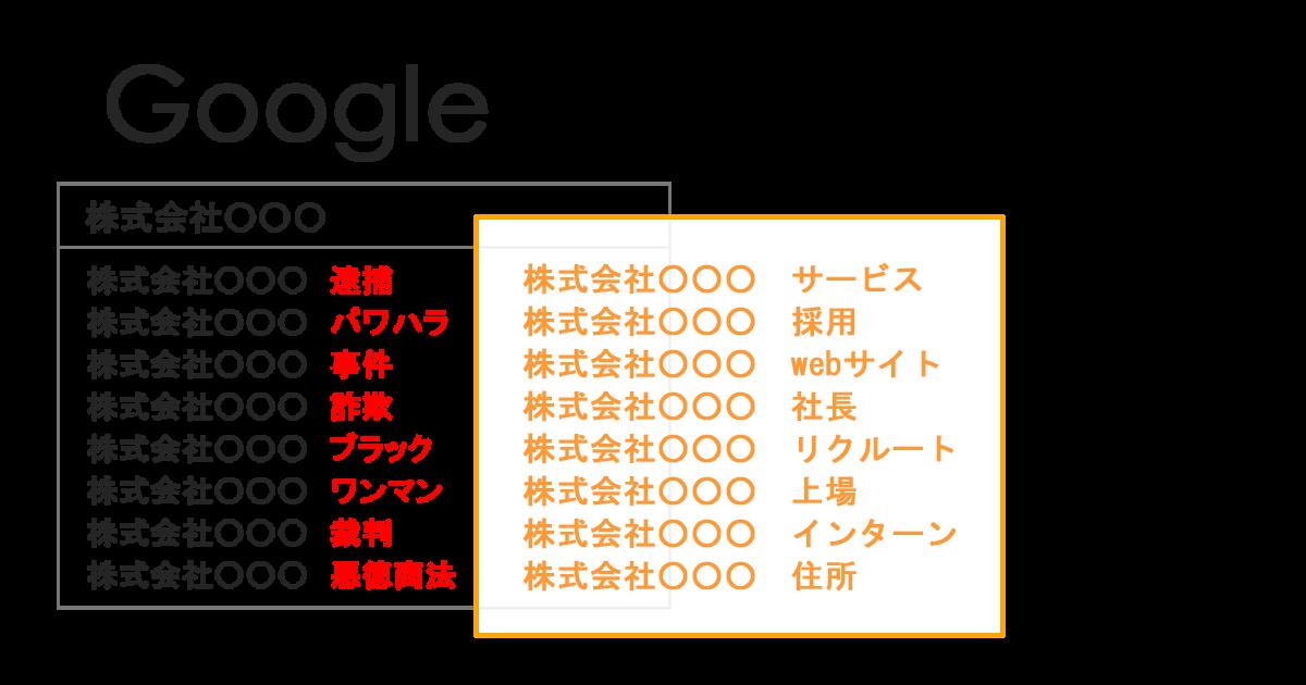 Googleサジェスト(オートコンプリート)削除(非表示)サービス_サジェスト対策・風評サジェスト汚染対策 | 風評ワード解決.com