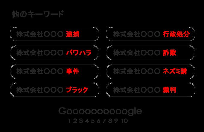 Google関連キーワードによる風評被害